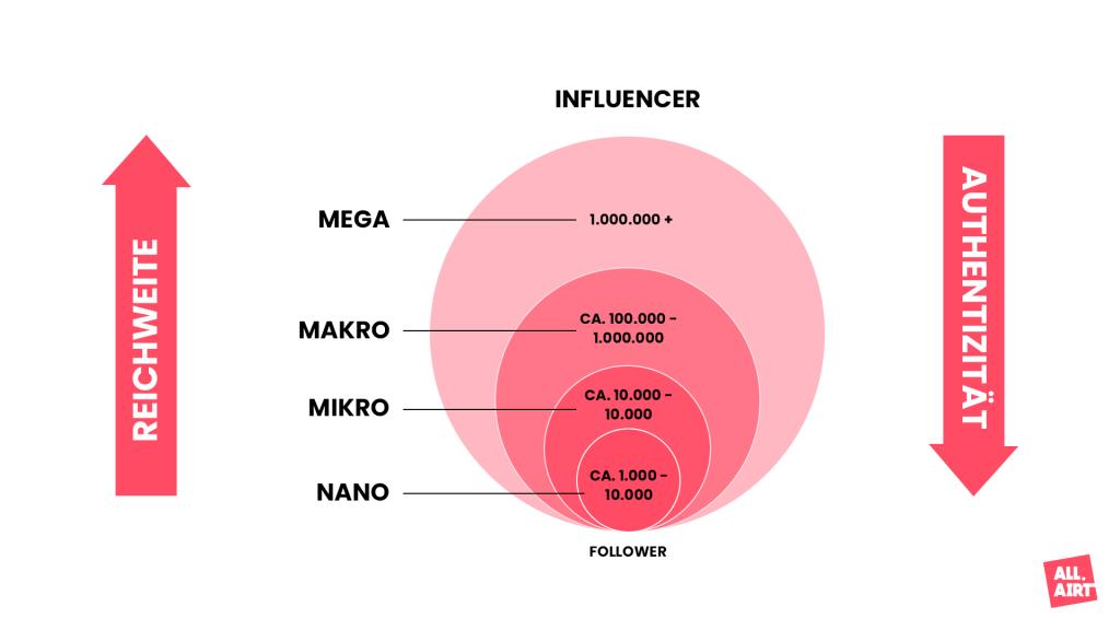 Mikro_Makro Influencer