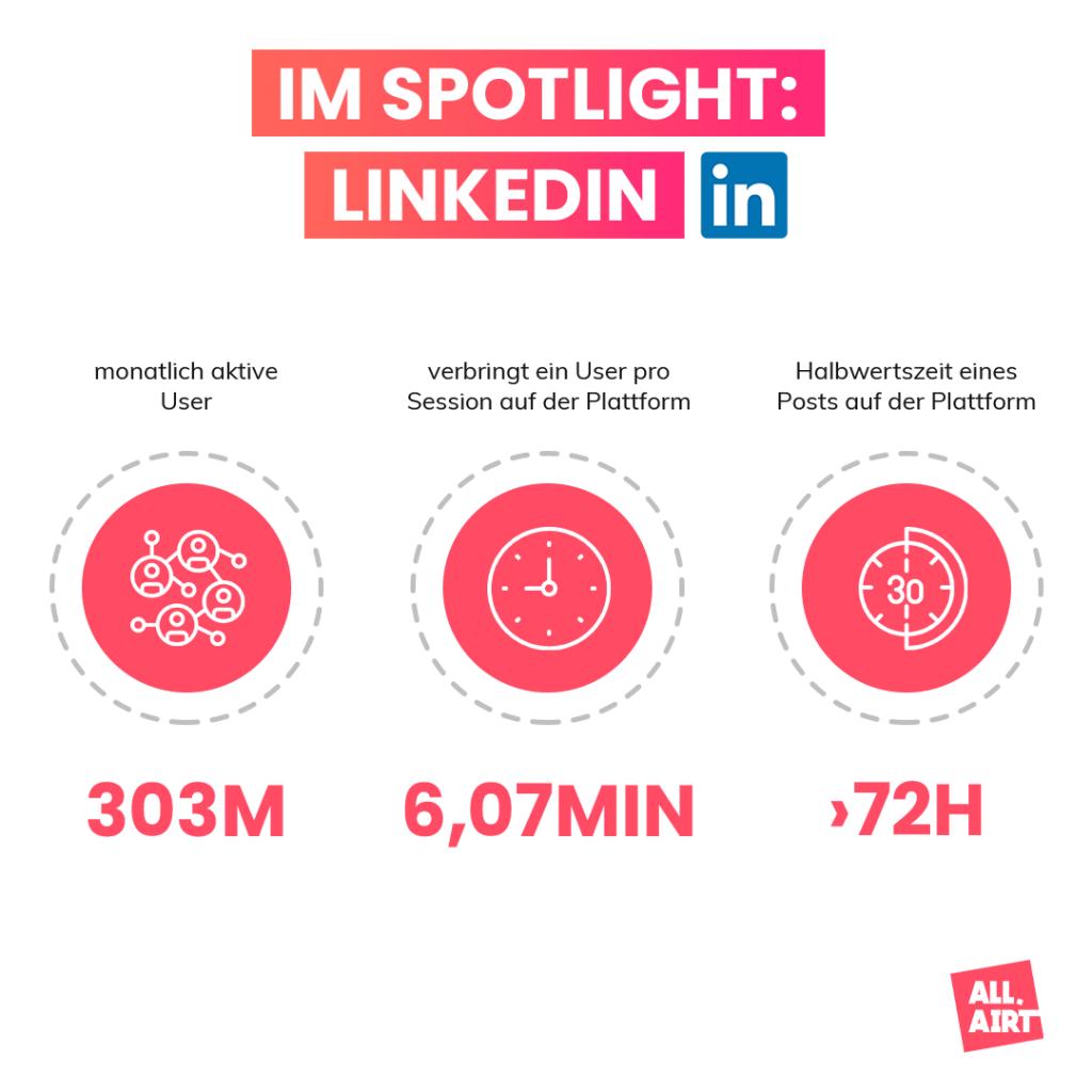 SOCIAL MEDIA PLATTFORMEN IM ÜBERBLICK: LinkedIn - monatlich aktive User - Zeit eines Users pro Session auf der Plattform - Halbwertszeit eines Posts
