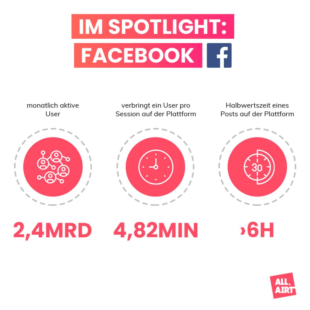 SOCIAL MEDIA PLATTFORMEN IM ÜBERBLICK: Facebook - monatlich aktive User - Zeit eines Users pro Session auf der Plattform - Halbwertszeit eines Posts
