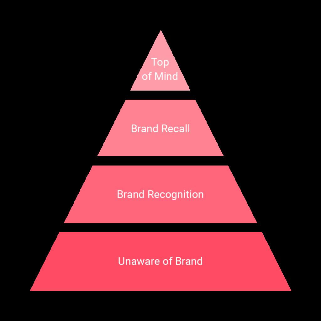 4 Stufen Brand Awareness all.airt