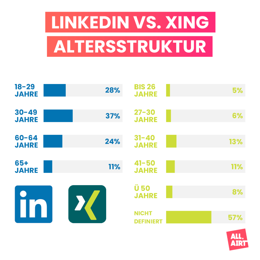 LinkedIn vs. Xing Altersstrukturen
