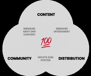 3 schlüssel zum erfolg auf social media - all.airt