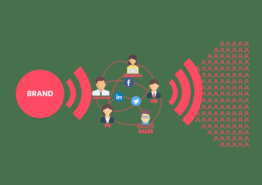 Reichweite erhöhen durch Employee Advocacy