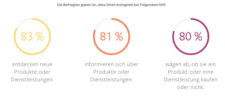 Facebook Umfrage 2020 Instagram Unternehmen User