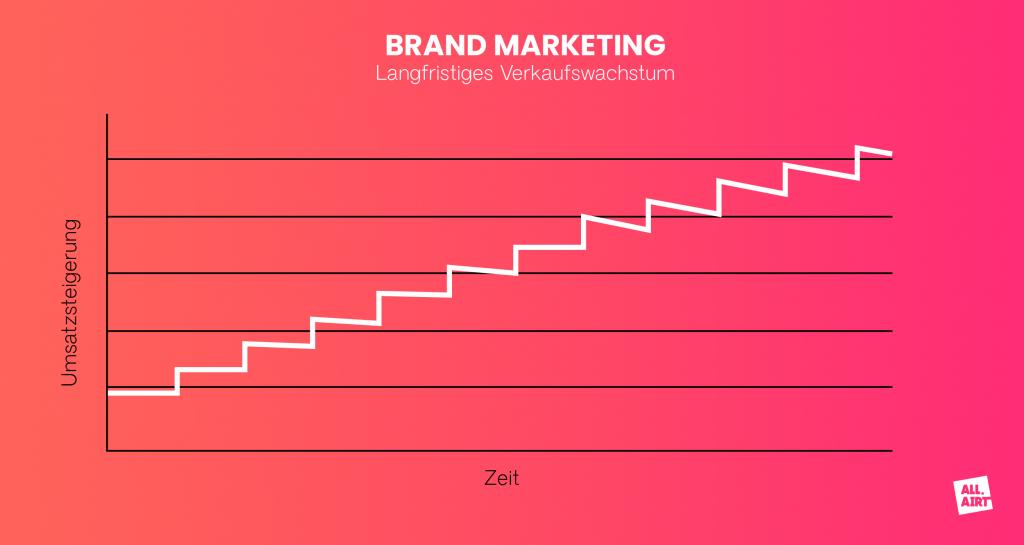 Brand Marketing vs. Performance ALL:AIRT