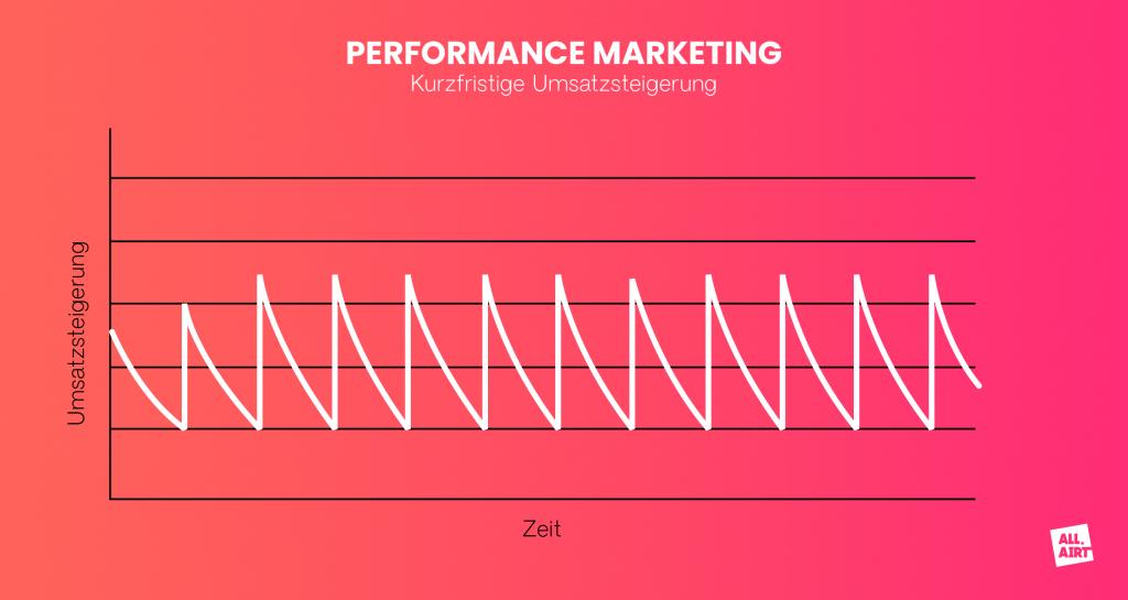 Brand Building vs. Performance Marketing ALL:AIRT
