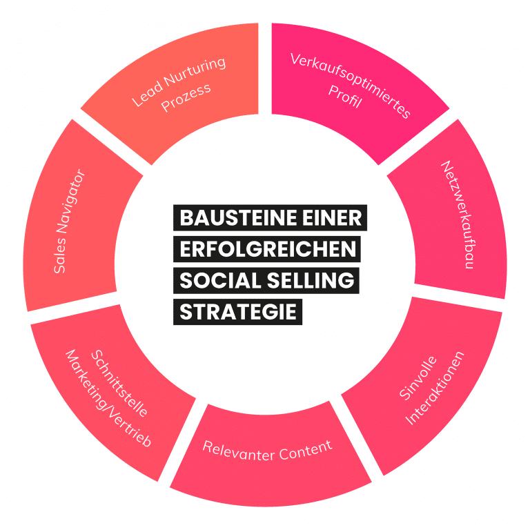 social selling Strategie